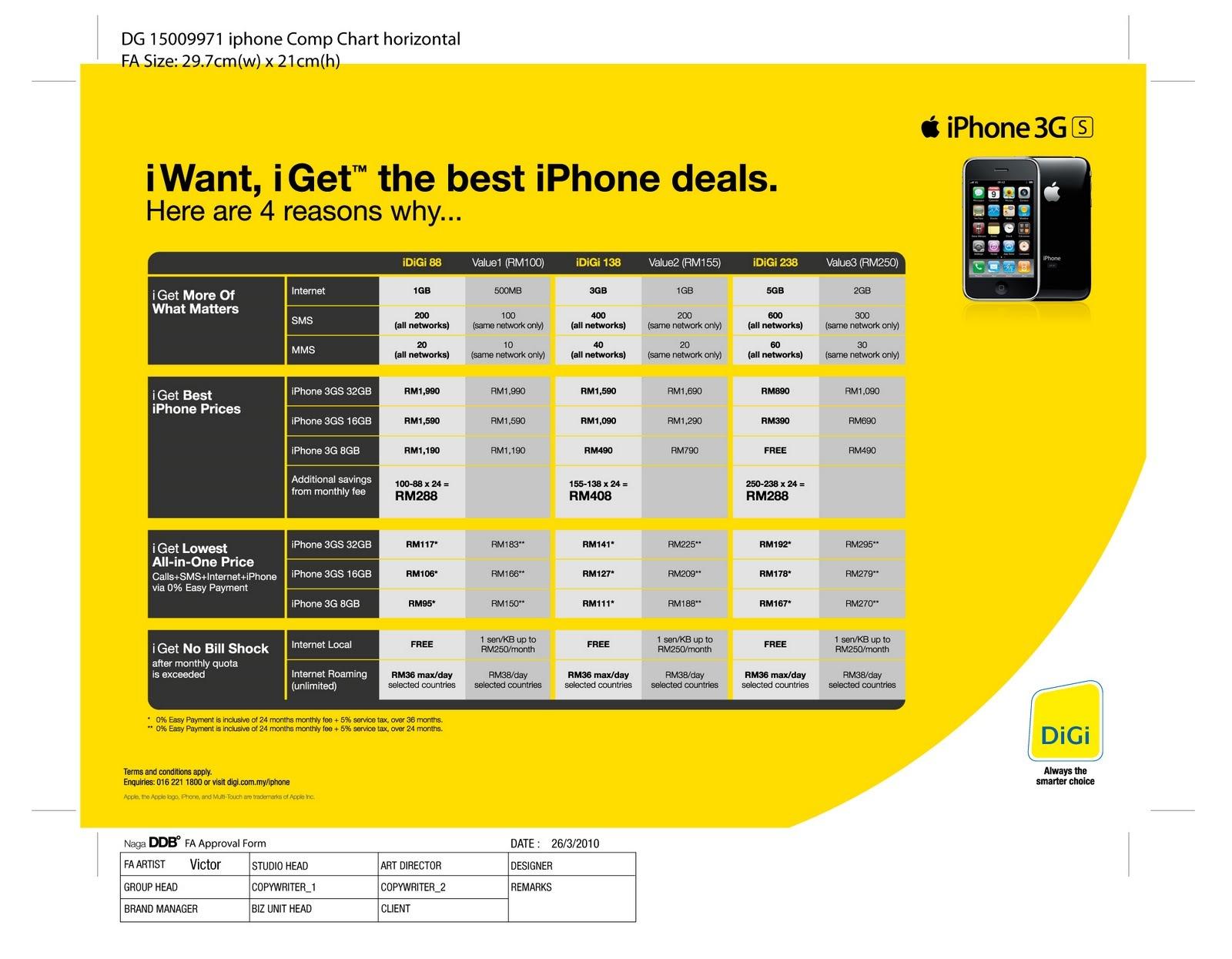 Iphone Plans Comparison