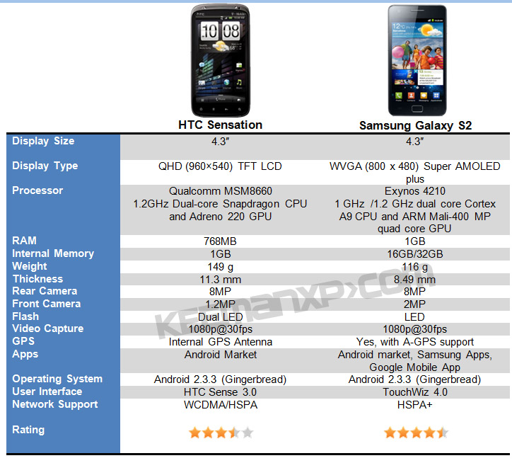 Comparison HTC Sensation and Samsung Galaxy S II